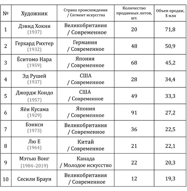 Таблица продаж работ современных художников на аукционах в 2020 году