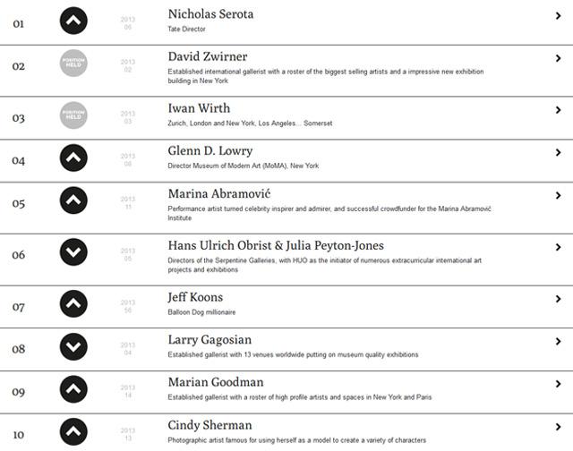Список 10 самых влиятельных людей в искусстве